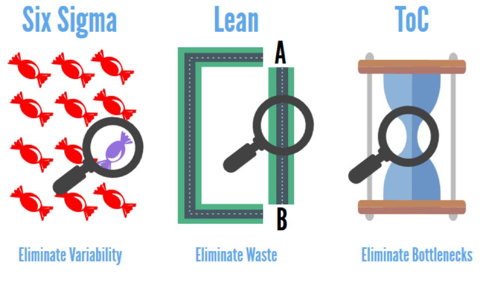 Eliminating bottleneck waste process